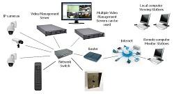 IP камери и системи за видеонаблюдение